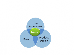 Marketing Strategy Overview